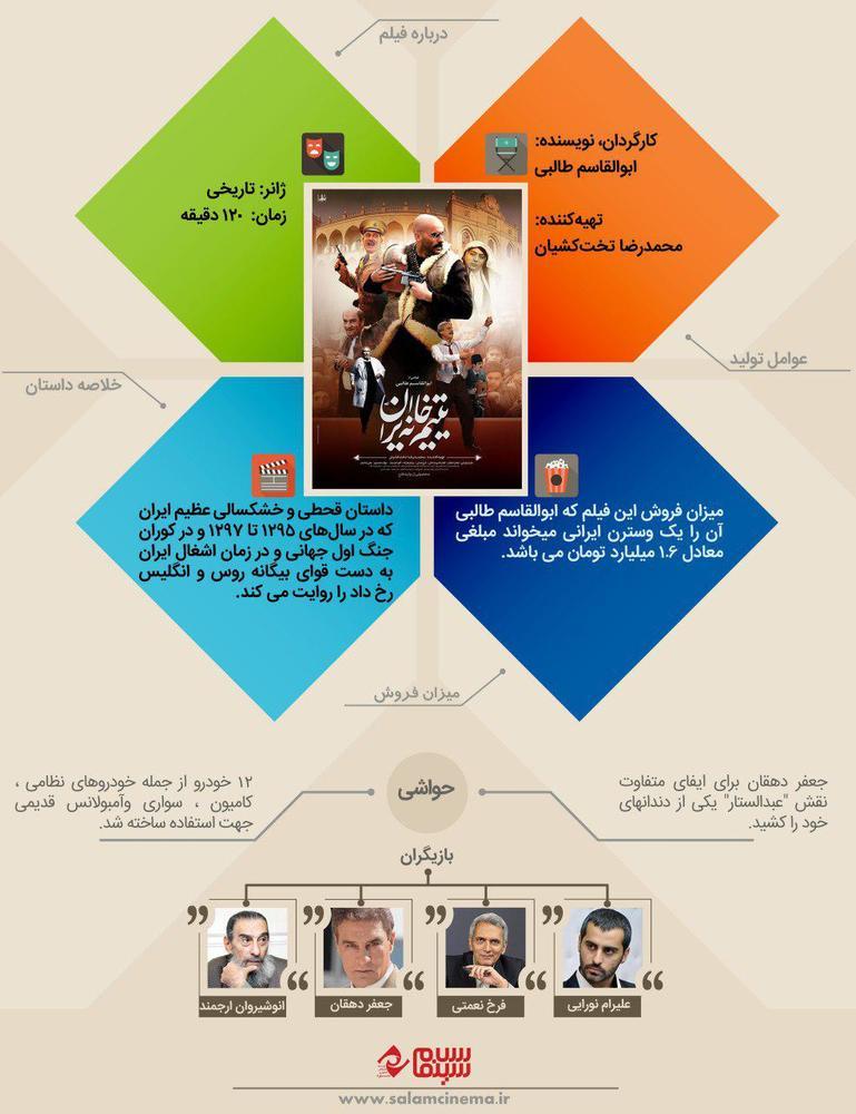اینفوگرافی فیلم «یتیمخانه ایران»